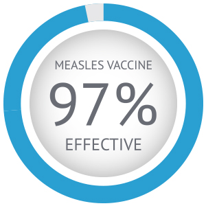 measles vaccine 97% effective